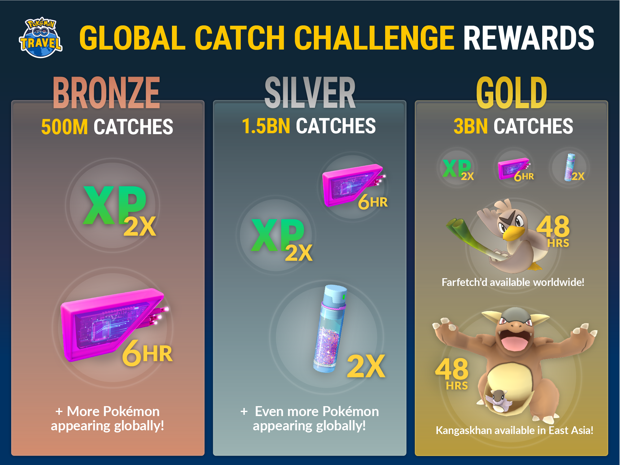 Billion Pokemon catch progress